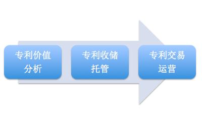 京山专利分析高价值专利中心_质优价廉