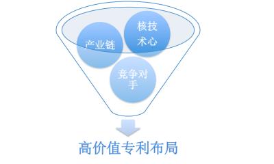 蚌埠知识产权培训课程