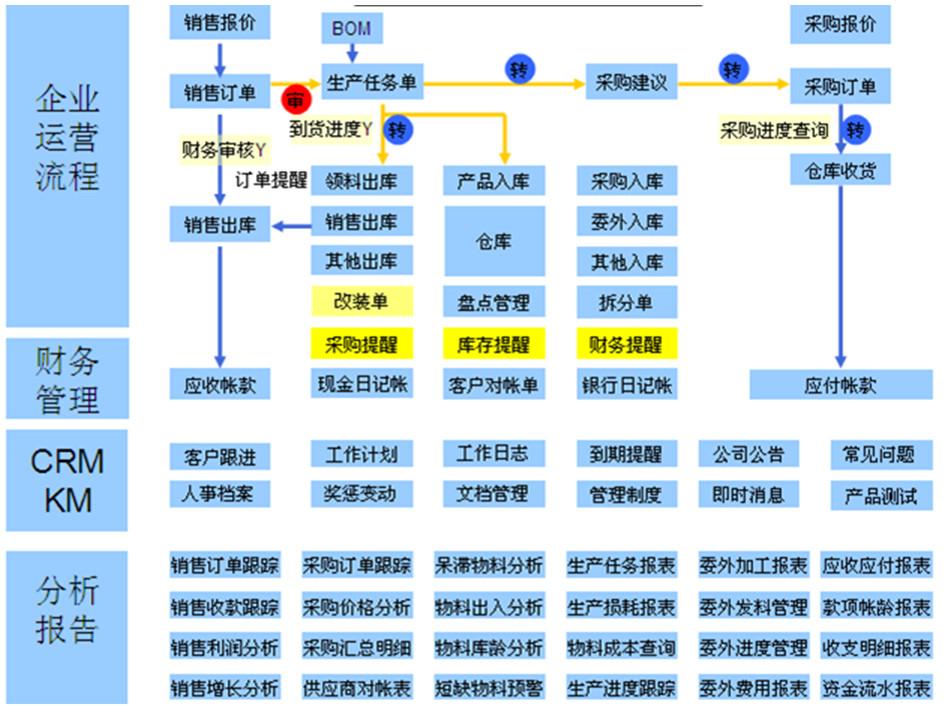 广州知名的进销存